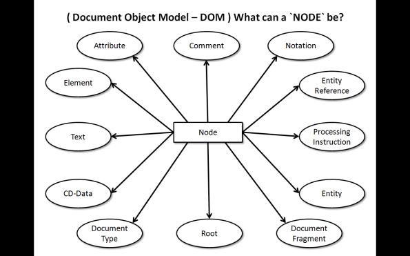 a DOM Node presents a XML object