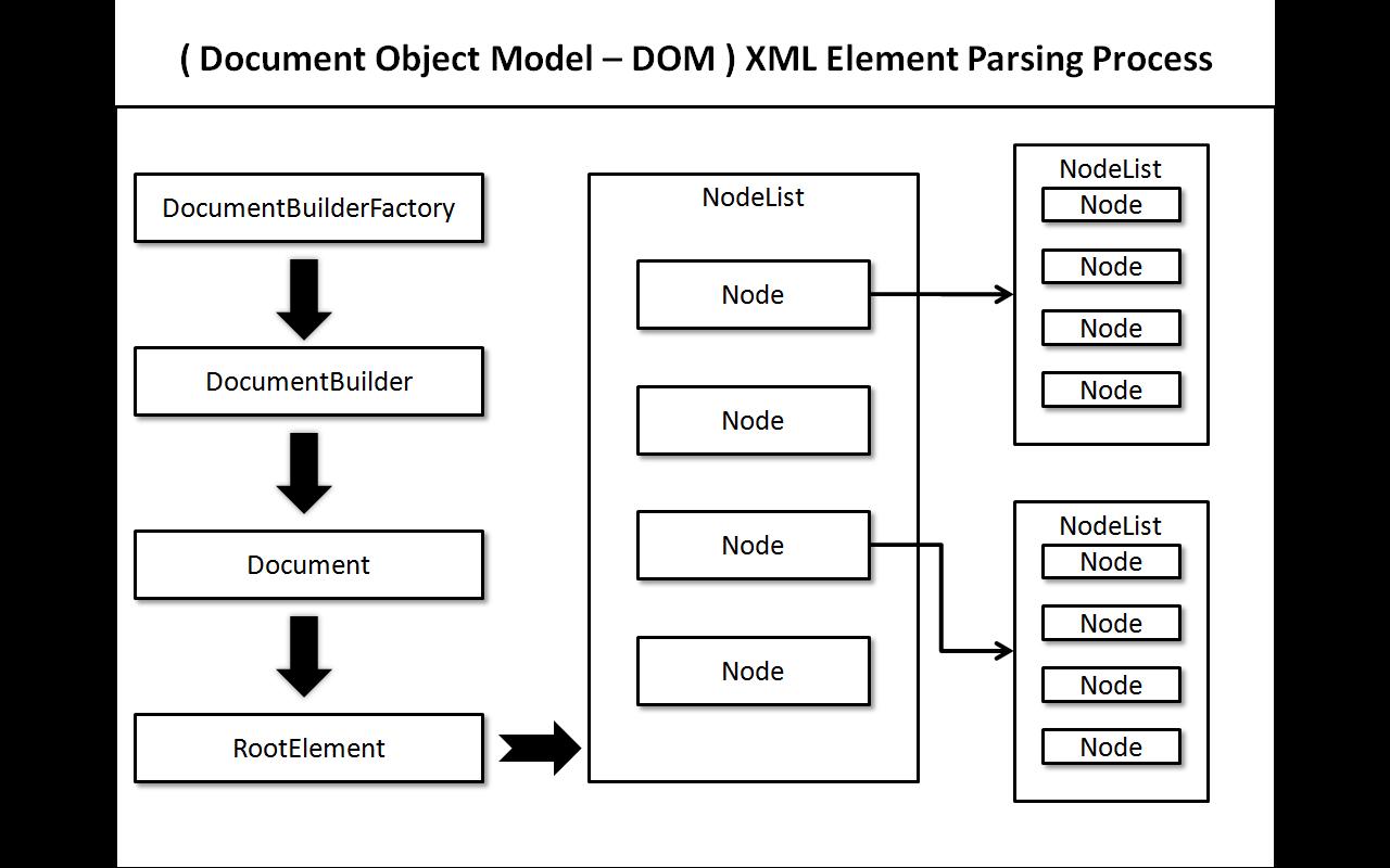 How to modify XML file in Java – (JDOM Parser)