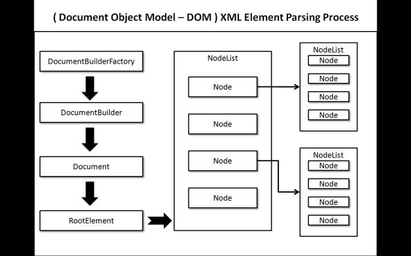 DOM - XML Parsing Process